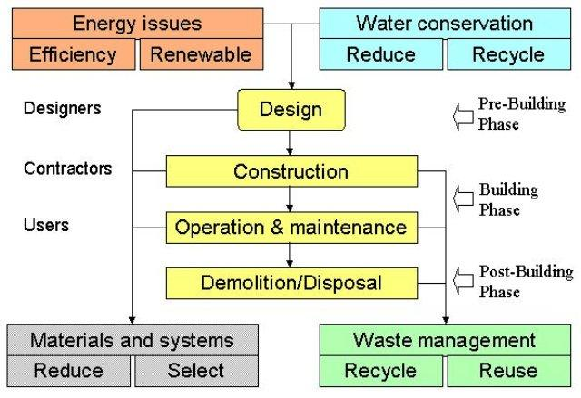 Sustainable Architecture Diagram
